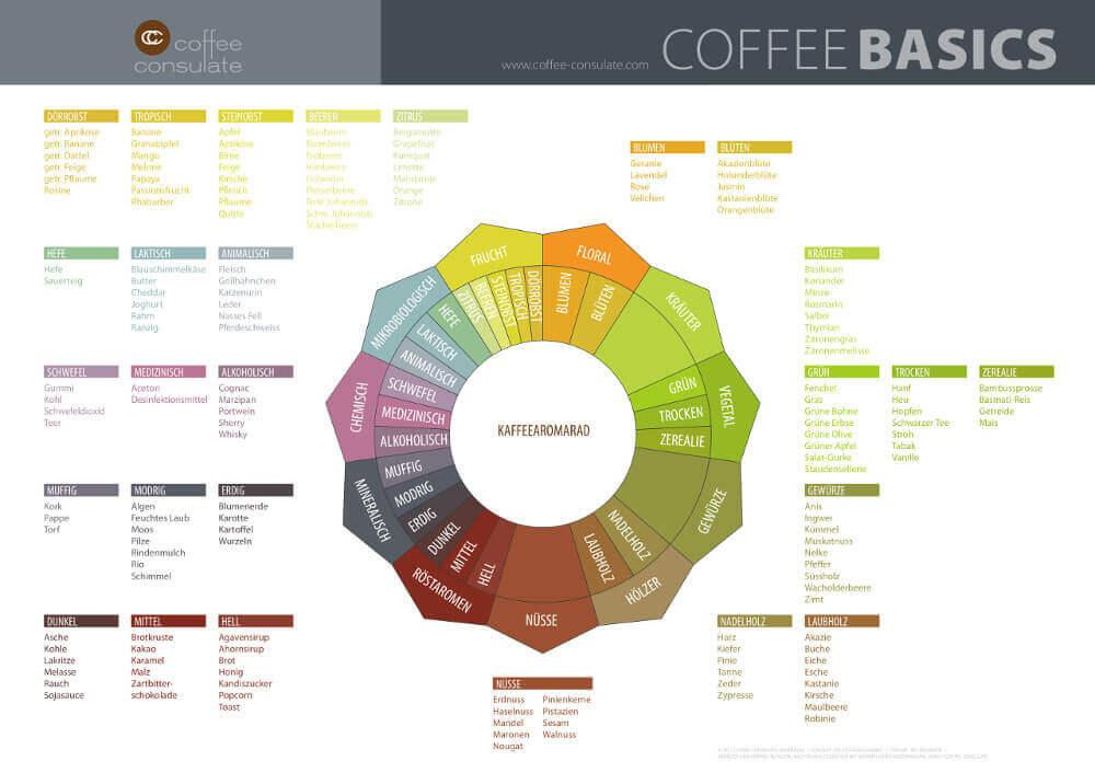 CoffeeBasicsAromaRad